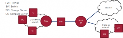 Netzwork topology for the firewall bypass